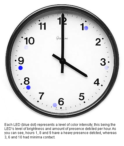 Ambient Clock Example
